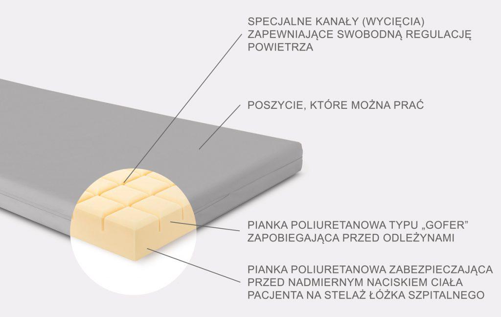 Materac MP-MB-Z/Z