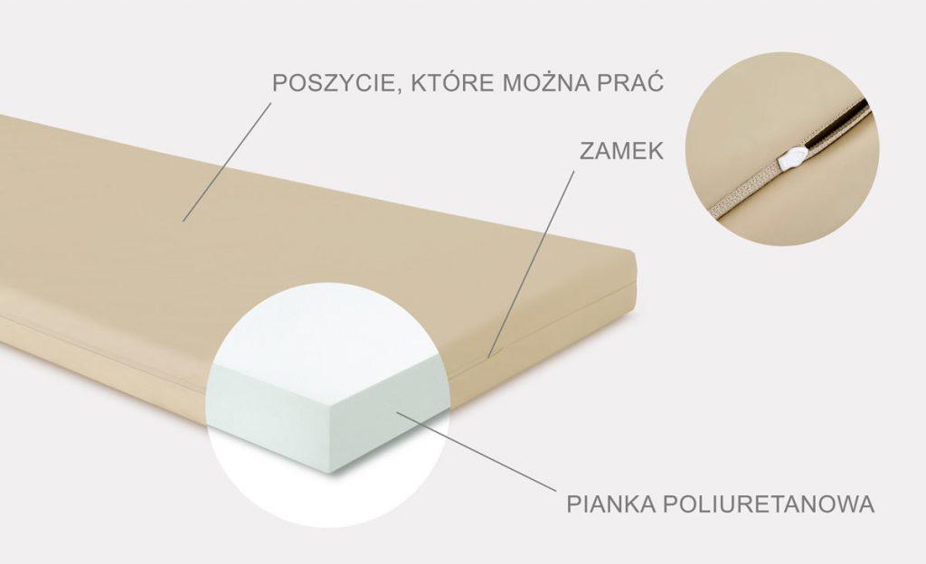 Schemat konstrukcji materaca szpitalnego MS-OB-Z/Z